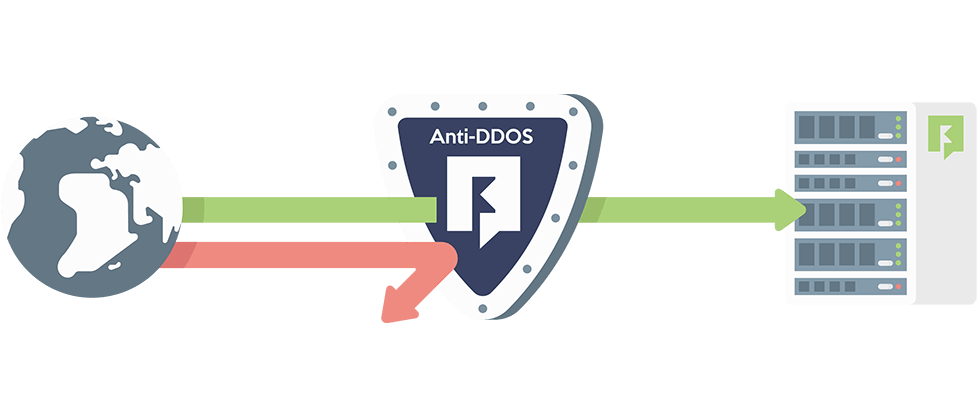 anti-ddos-layer